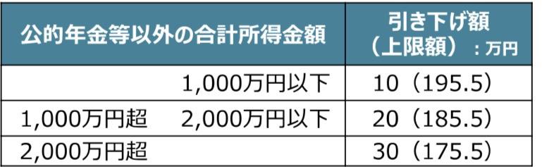 公 的 年 金 等 以 外 の 合 計 所 得 金 額  1 ′ 000 万 円 以 下  1 ′ 000 万 円 超 2 ′ 000 万 円 以 下  2 ′ 000 万 円 超  引 き 下 け 額  ( 上 限 額 )  : 万 円  10 ( 195.5 )  20 ( 185.5 )  30 ( 175.5 )